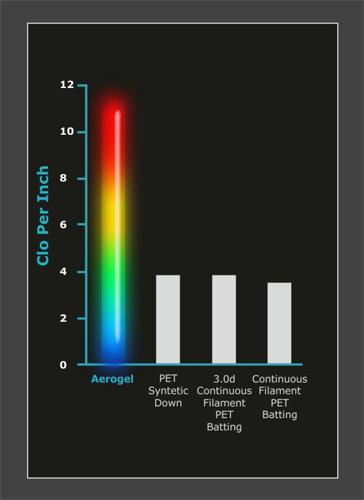 В сравнении с другими видами теплоизоляции для одежды/обуви, Aerotherm имеет наивысшее значение Clo на единицу толщины.